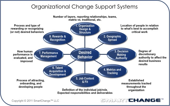 managing organizational structure change Organizational structure and change define organizational structure and its basic elements 2 tall structures have several layers of management.
